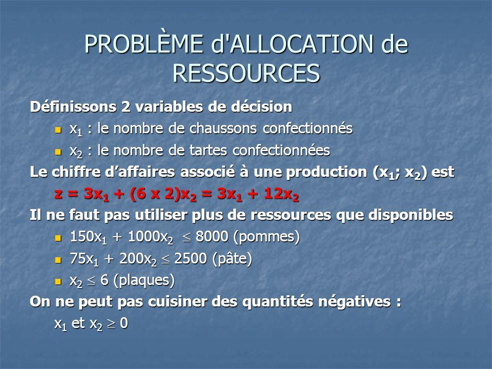 MODÈLE: PROBLÈME d ALLOCATION de RESSOURCES Pour maximiser le chiffre d'affaires de la vente, il faut déterminer les nombres x 1 et x 2 de chaussons et de tartes a cuisiner, solution du problème Max z = 3x 1 + 12x 2 Sujet à  150x 1 + 1000x 2  8000  75x 1 + 200x 2  2500  x 2  6  x 1 ; x 2  0 En fait, il faudrait également imposer à x 1 et x 2 de ne prendre que des valeurs entières
