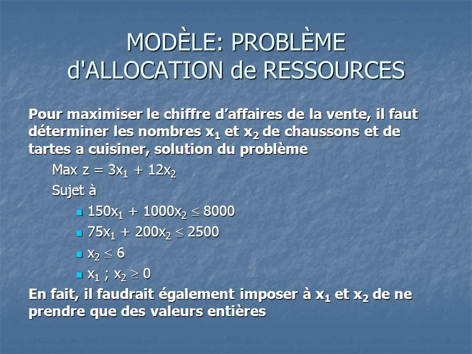 MODÈLE: PROBLÈME d'ALLOCATION de RESSOURCES Pour maximiser le chiffre d'affaires de la vente, il faut déterminer les nombres x 1 et x 2 de chaussons e