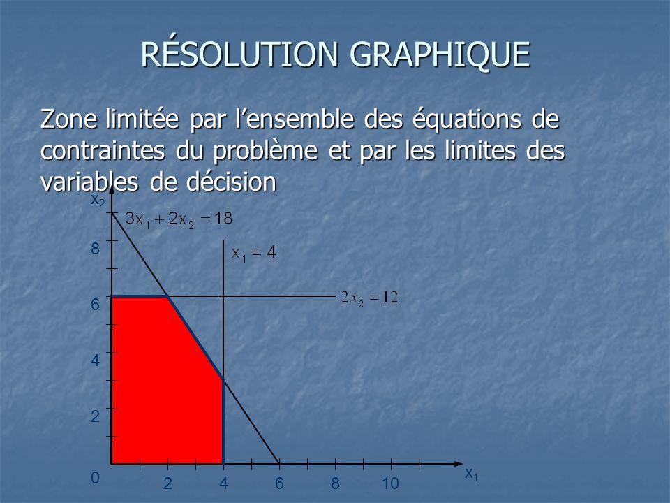RÉSOLUTION GRAPHIQUE Zone limitée par l'ensemble des équations de contraintes du problème et par les limites des variables de décision 246810 2 4 6 8