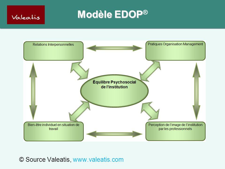 © Source Valeatis, www.valeatis.com Modèle EDOP Modèle EDOP ®