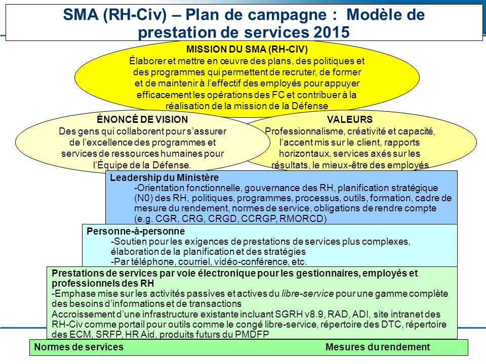 ADM (HR-Civ) - Assistant Deputy Minister (Human Resources - Civilian) SMA (RH-Civ) - Sous-ministre adjointe (Ressources humaines - Civils) 2 MISSION DU SMA (RH-CIV) Élaborer et mettre en œuvre des plans, des politiques et des programmes qui permettent de recruter, de former et de maintenir à l'effectif des employés pour appuyer efficacement les opérations des FC et contribuer à la réalisation de la mission de la Défense VALEURS Professionnalisme, créativité et capacité, l'accent mis sur le client, rapports horizontaux, services axés sur les résultats, le mieux-être des employés ÉNONCÉ DE VISION Des gens qui collaborent pour s'assurer de l'excellence des programmes et services de ressources humaines pour l'Équipe de la Défense.