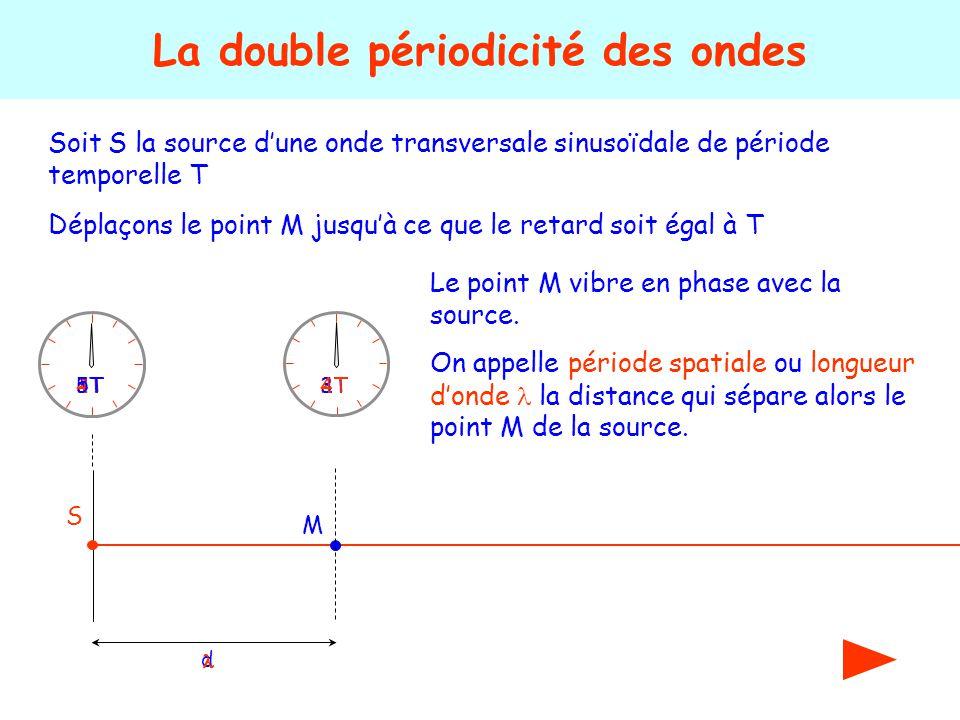Soit S la source d'une onde transversale sinusoïdale de période temporelle T La double périodicité des ondes S 1T2T 3T4T5T Déplaçons le point M jusqu'