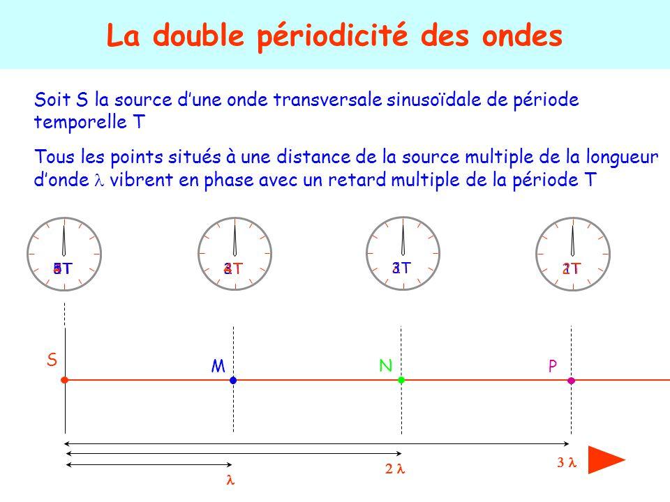Soit S la source d'une onde transversale sinusoïdale de période temporelle T La double périodicité des ondes S 1T2T 3T4T5T Tous les points situés à un
