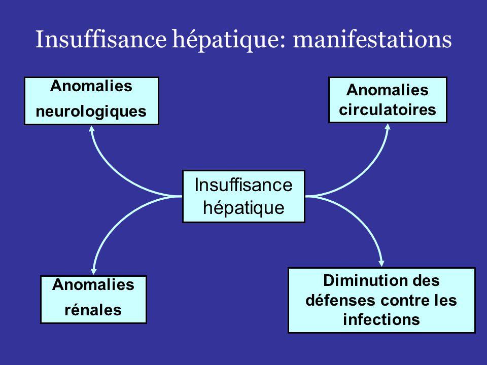 Insuffisance hépatique: manifestations Insuffisance hépatique Anomalies neurologiques Anomalies rénales Anomalies circulatoires Diminution des défenses contre les infections Encéphalopathie