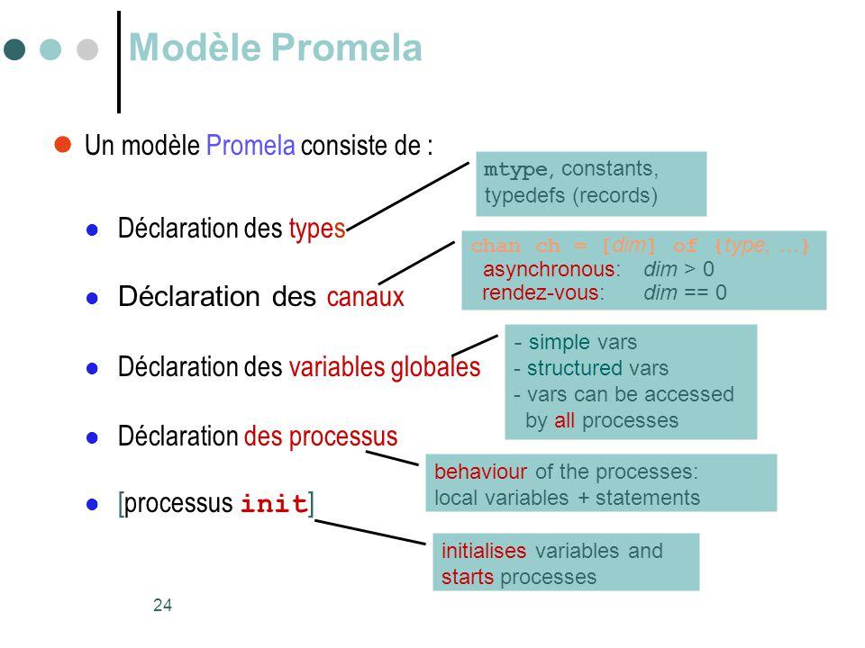 24 Modèle Promela  Un modèle Promela consiste de :  Déclaration des types  Déclaration des canaux  Déclaration des variables globales  Déclaratio