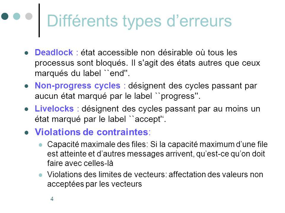 4 Différents types d'erreurs  Deadlock : état accessible non désirable où tous les processus sont bloqués. Il s'agit des états autres que ceux marqué