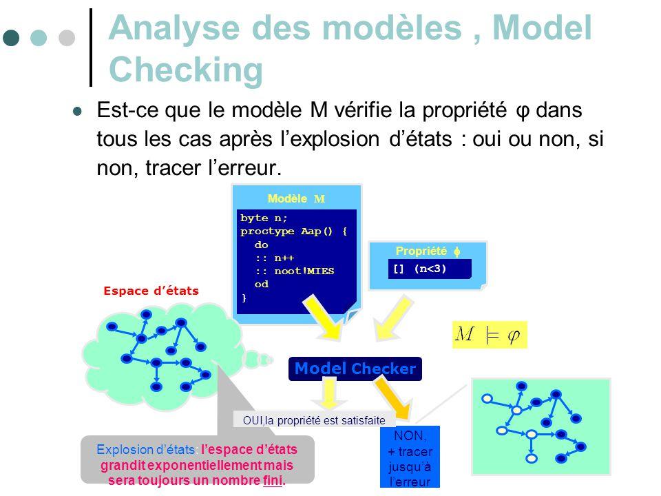 6 Analyse des modèles, Model Checking  Est-ce que le modèle M vérifie la propriété φ dans tous les cas après l'explosion d'états : oui ou non, si non