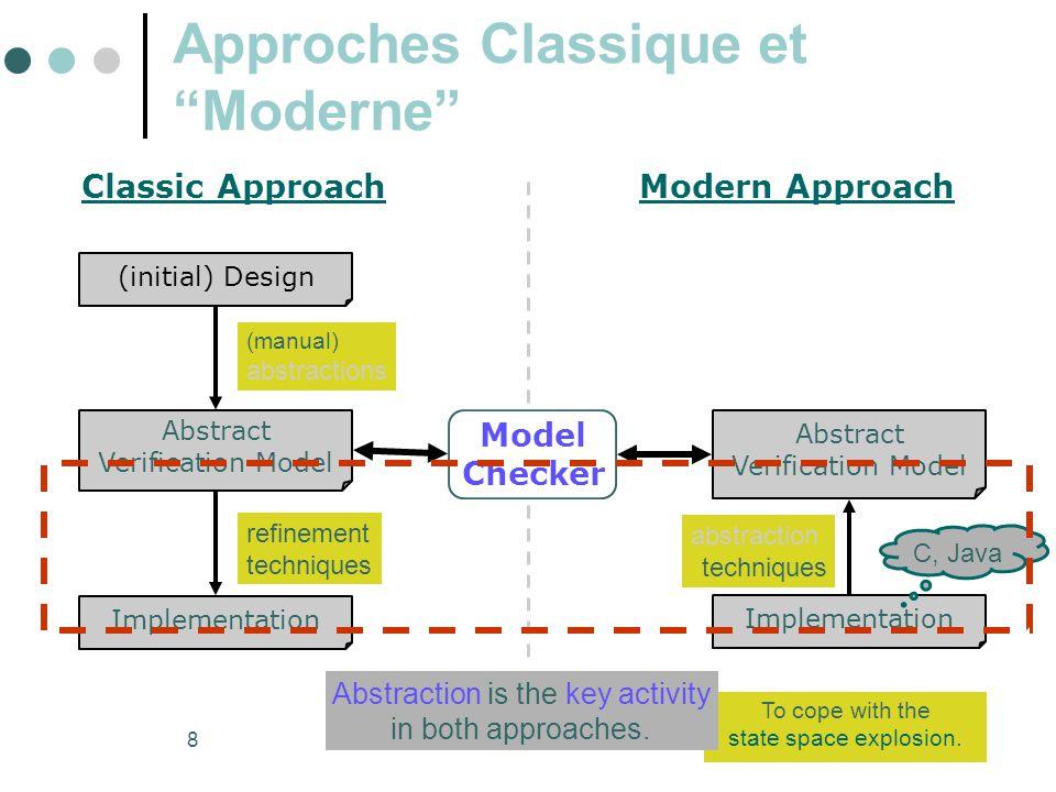 39 Promela: exemple 2  Objectif : formalisation du comportement de la couche inférieure