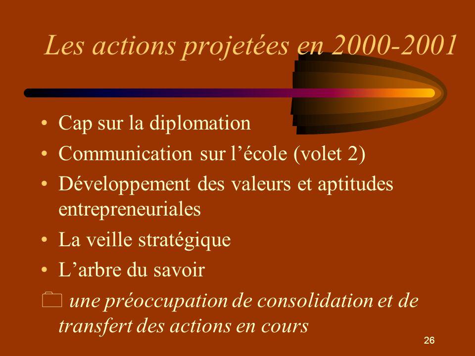 26 Les actions projetées en 2000-2001 •Cap sur la diplomation •Communication sur l'école (volet 2) •Développement des valeurs et aptitudes entrepreneuriales •La veille stratégique •L'arbre du savoir 0 une préoccupation de consolidation et de transfert des actions en cours