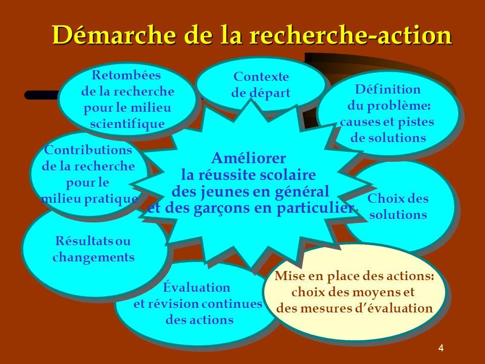 4 Démarche de la recherche-action Contexte de départ Contexte de départ Choix des solutions Choix des solutions Définition du problème: causes et pist