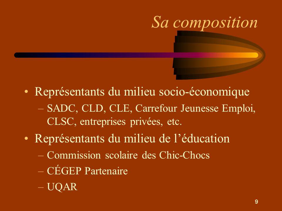 9 Sa composition •Représentants du milieu socio-économique –SADC, CLD, CLE, Carrefour Jeunesse Emploi, CLSC, entreprises privées, etc.