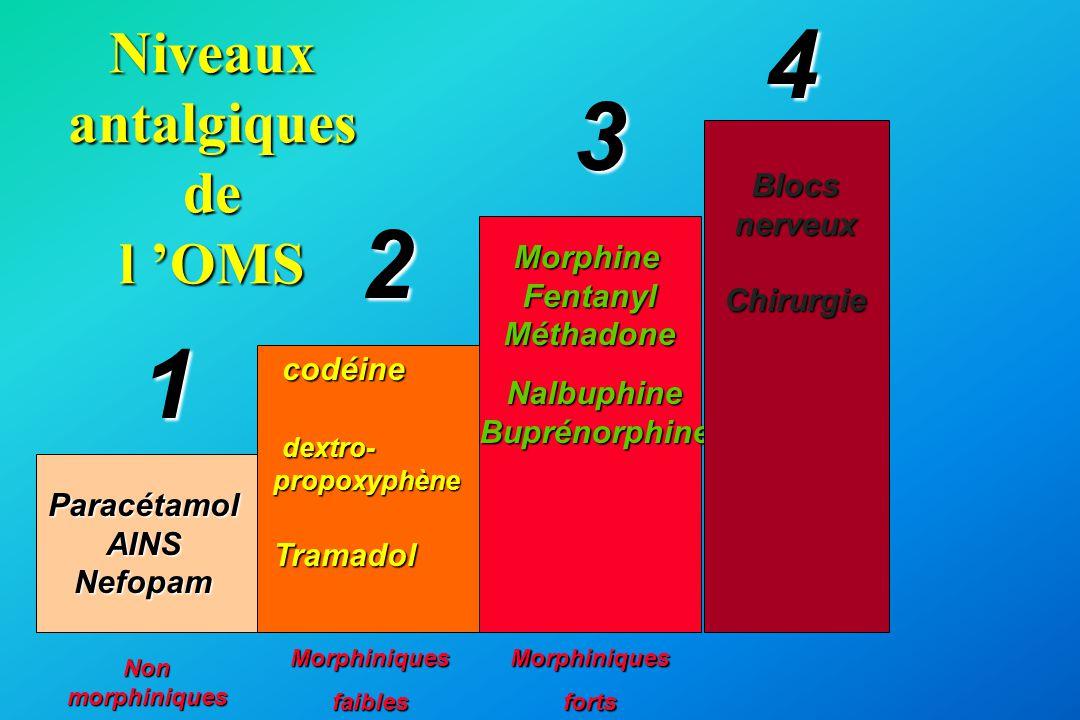 Niveaux antalgiques de l 'OMS ParacétamolAINSNefopam codéine codéine dextro- dextro-propoxyphèneTramadol MorphineFentanylMéthadone 1 2 3 NalbuphineBup