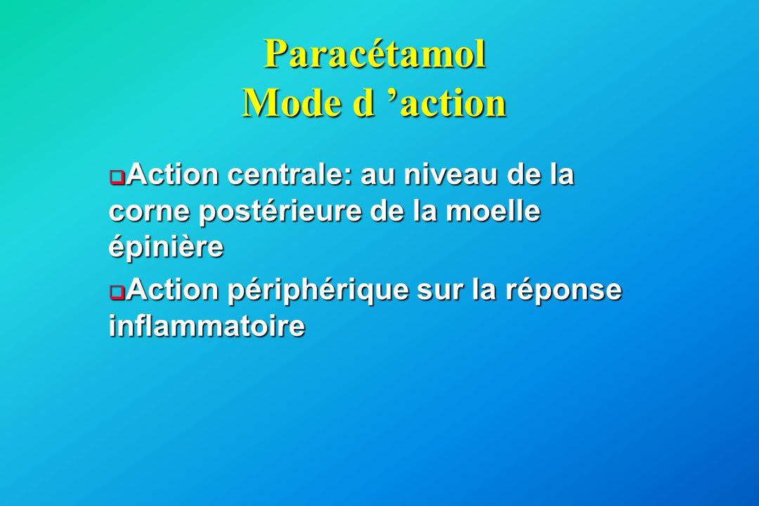 Paracétamol Mode d 'action  Action centrale: au niveau de la corne postérieure de la moelle épinière  Action périphérique sur la réponse inflammatoi