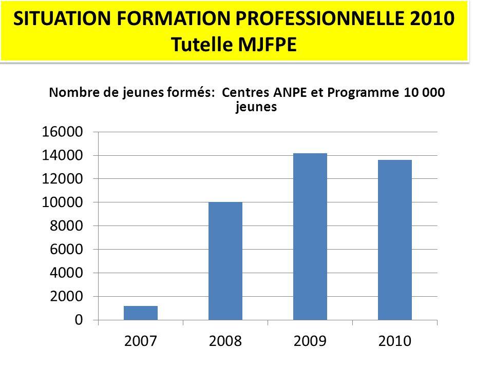 Nombre de jeunes formés: Centres ANPE et Programme 10 000 jeunes SITUATION FORMATION PROFESSIONNELLE 2010 Tutelle MJFPE