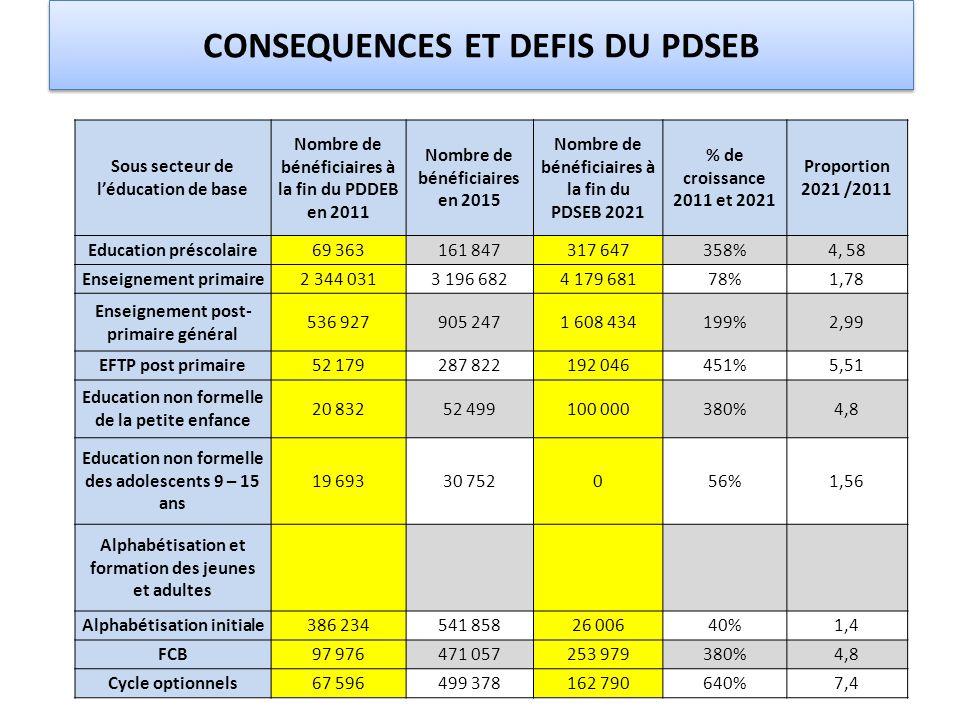 CONSEQUENCES ET DEFIS DU PDSEB Sous secteur de l'éducation de base Nombre de bénéficiaires à la fin du PDDEB en 2011 Nombre de bénéficiaires en 2015 N