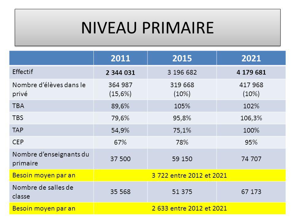 NIVEAU PRIMAIRE 201120152021 Effectif 2 344 031 3 196 6824 179 681 Nombre d'élèves dans le privé 364 987 (15,6%) 319 668 (10%) 417 968 (10%) TBA 89,6%105%102% TBS 79,6%95,8%106,3% TAP 54,9%75,1%100% CEP 67%78%95% Nombre d'enseignants du primaire 37 50059 15074 707 Besoin moyen par an 3 722 entre 2012 et 2021 Nombre de salles de classe 35 56851 37567 173 Besoin moyen par an 2 633 entre 2012 et 2021
