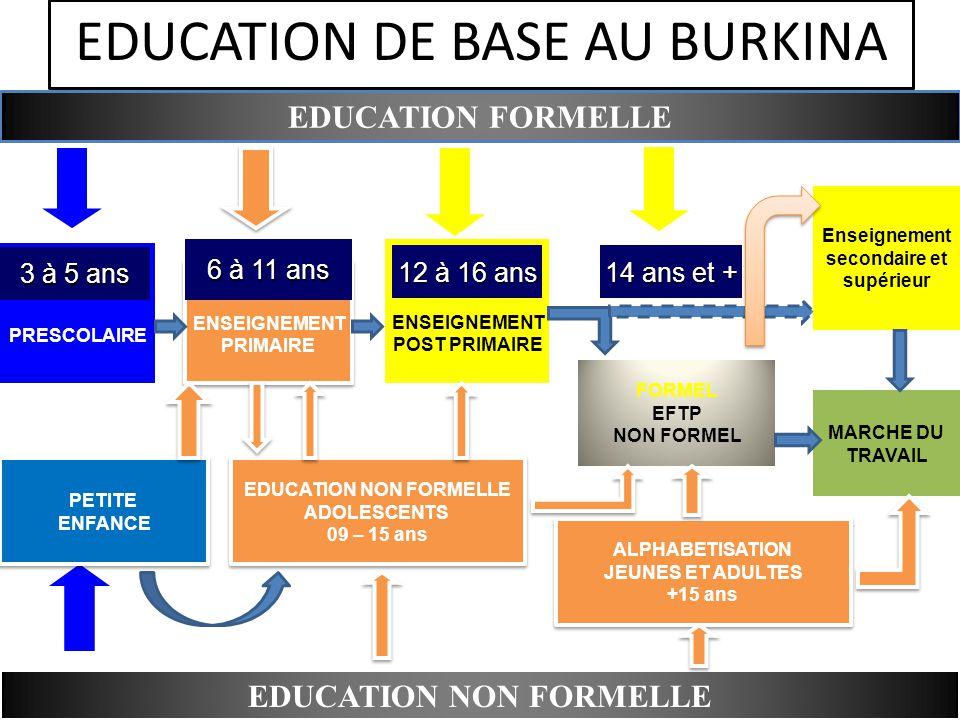 ENSEIGNEMENT PRIMAIRE ENSEIGNEMENT PRIMAIRE ENSEIGNEMENT POST PRIMAIRE FORMEL EFTP NON FORMEL 12 à 16 ans 14 ans et + EDUCATION FORMELLE PRESCOLAIRE EDUCATION DE BASE AU BURKINA EDUCATION NON FORMELLE PETITE ENFANCE PETITE ENFANCE 3 à 5 ans 6 à 11 ans EDUCATION NON FORMELLE ADOLESCENTS 09 – 15 ans EDUCATION NON FORMELLE ADOLESCENTS 09 – 15 ans ALPHABETISATION JEUNES ET ADULTES +15 ans ALPHABETISATION JEUNES ET ADULTES +15 ans Enseignement secondaire et supérieur MARCHE DU TRAVAIL