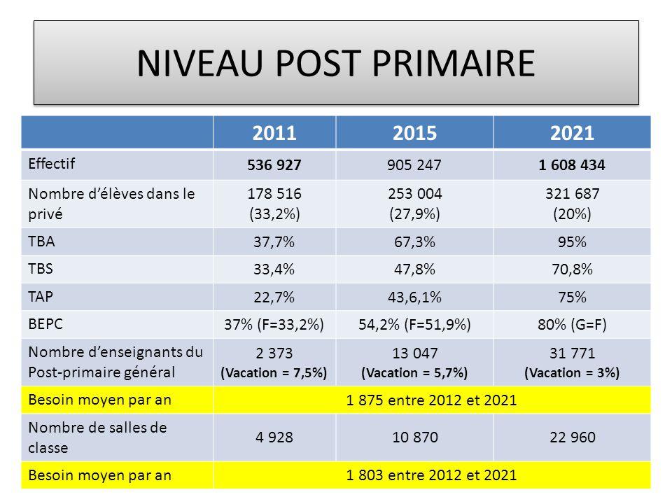 NIVEAU POST PRIMAIRE 201120152021 Effectif 536 927905 2471 608 434 Nombre d'élèves dans le privé 178 516 (33,2%) 253 004 (27,9%) 321 687 (20%) TBA 37,7%67,3%95% TBS 33,4%47,8%70,8% TAP 22,7%43,6,1%75% BEPC 37% (F=33,2%)54,2% (F=51,9%)80% (G=F) Nombre d'enseignants du Post-primaire général 2 373 (Vacation = 7,5%) 13 047 (Vacation = 5,7%) 31 771 (Vacation = 3%) Besoin moyen par an 1 875 entre 2012 et 2021 Nombre de salles de classe 4 92810 87022 960 Besoin moyen par an 1 803 entre 2012 et 2021