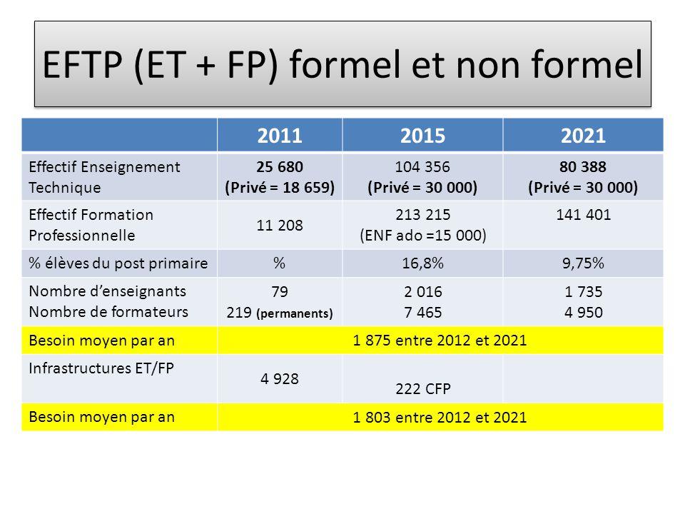 EFTP (ET + FP) formel et non formel 201120152021 Effectif Enseignement Technique 25 680 (Privé = 18 659) 104 356 (Privé = 30 000) 80 388 (Privé = 30 000) Effectif Formation Professionnelle 11 208 213 215 (ENF ado =15 000) 141 401 % élèves du post primaire %16,8%9,75% Nombre d'enseignants Nombre de formateurs 79 219 (permanents) 2 016 7 465 1 735 4 950 Besoin moyen par an 1 875 entre 2012 et 2021 Infrastructures ET/FP 4 928 222 CFP Besoin moyen par an 1 803 entre 2012 et 2021