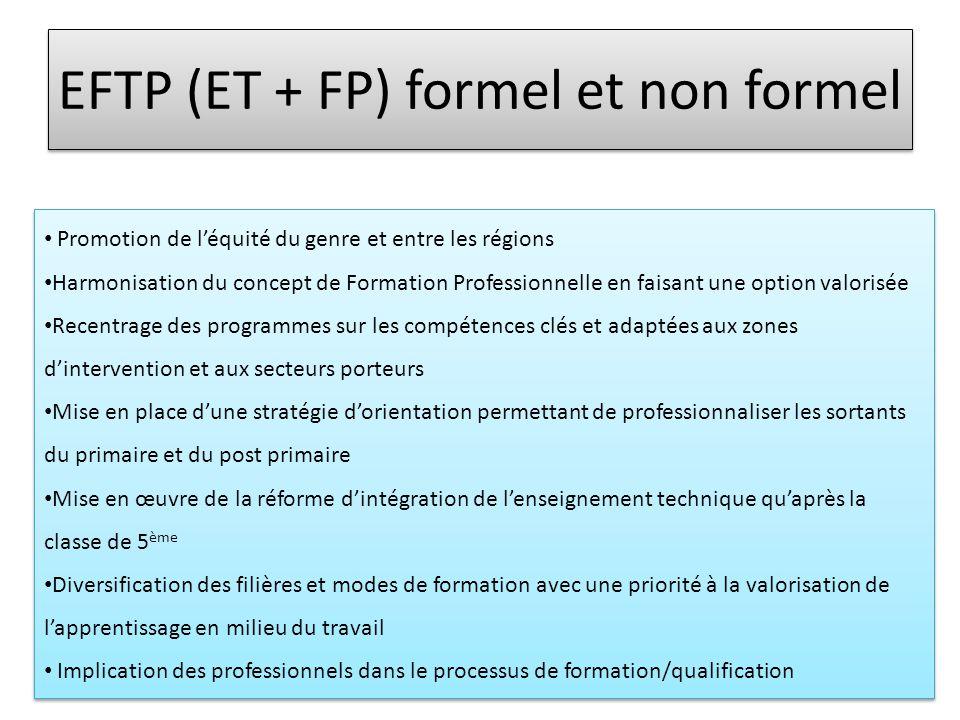 EFTP (ET + FP) formel et non formel • Promotion de l'équité du genre et entre les régions • Harmonisation du concept de Formation Professionnelle en f