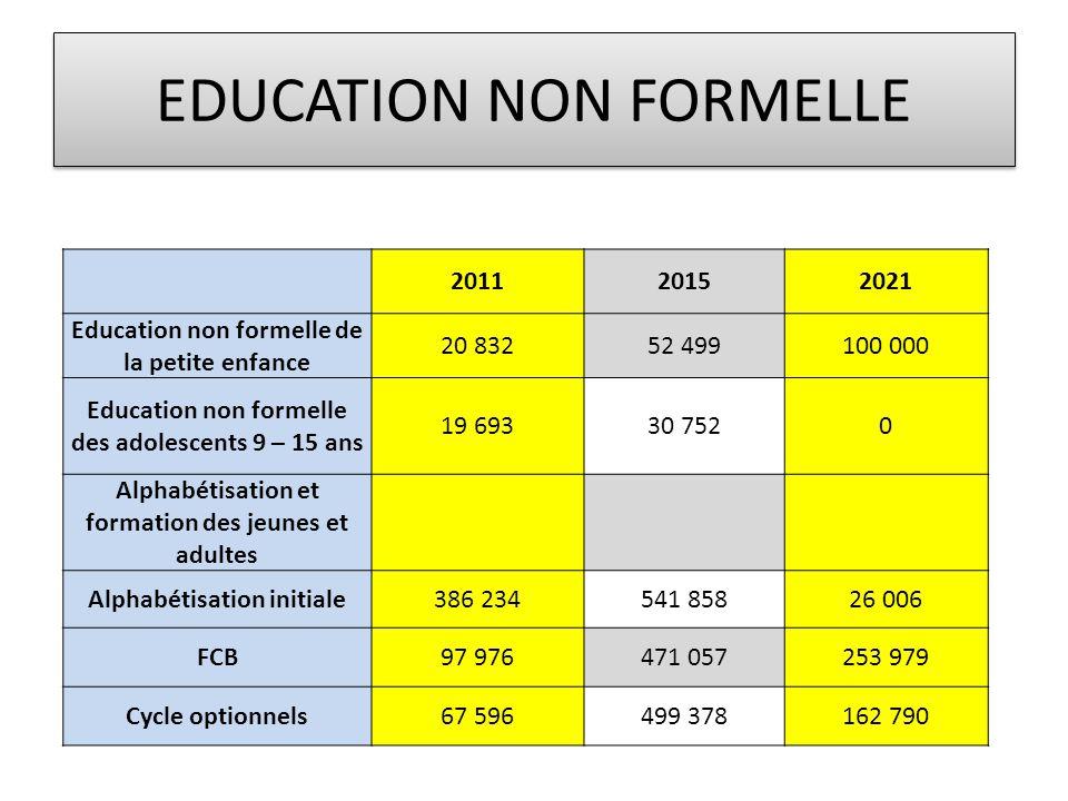 EDUCATION NON FORMELLE 201120152021 Education non formelle de la petite enfance 20 83252 499100 000 Education non formelle des adolescents 9 – 15 ans