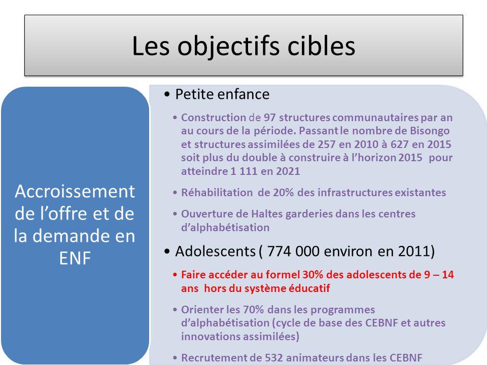 Les objectifs cibles •Petite enfance •Construction de 97 structures communautaires par an au cours de la période. Passant le nombre de Bisongo et stru