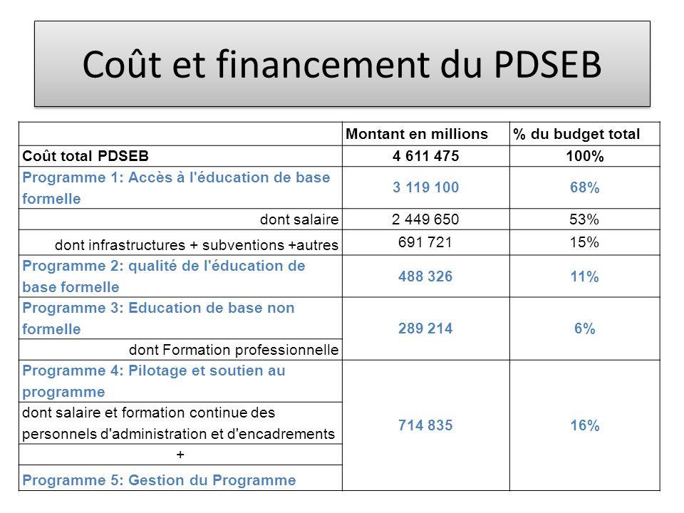 Coût et financement du PDSEB Montant en millions% du budget total Coût total PDSEB 4 611 475100% Programme 1: Accès à l'éducation de base formelle 3 1