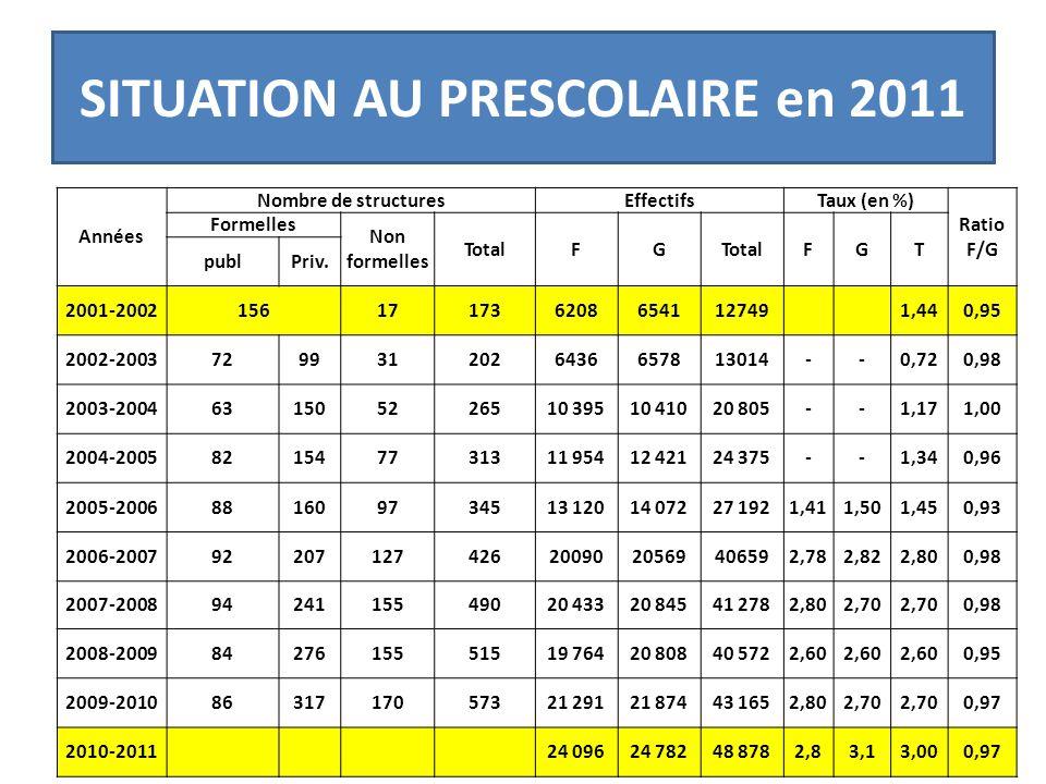 SITUATION AU PRESCOLAIRE en 2011 Années Nombre de structuresEffectifsTaux (en %) Ratio F/G Formelles Non formelles TotalFG FGT publPriv. 2001-20021561