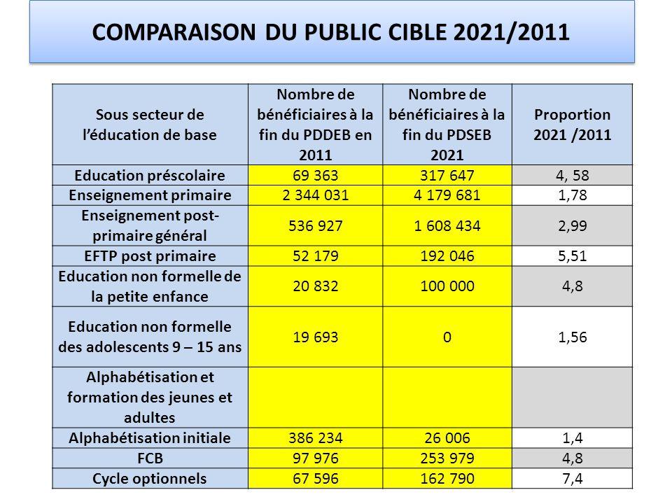 COMPARAISON DU PUBLIC CIBLE 2021/2011 Sous secteur de l'éducation de base Nombre de bénéficiaires à la fin du PDDEB en 2011 Nombre de bénéficiaires à