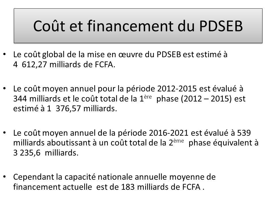 Coût et financement du PDSEB • Le coût global de la mise en œuvre du PDSEB est estimé à 4 612,27 milliards de FCFA. • Le coût moyen annuel pour la pér
