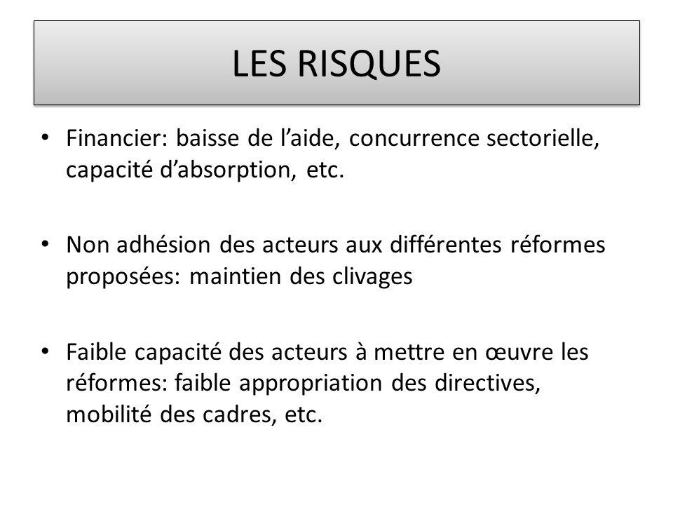 LES RISQUES • Financier: baisse de l'aide, concurrence sectorielle, capacité d'absorption, etc. • Non adhésion des acteurs aux différentes réformes pr