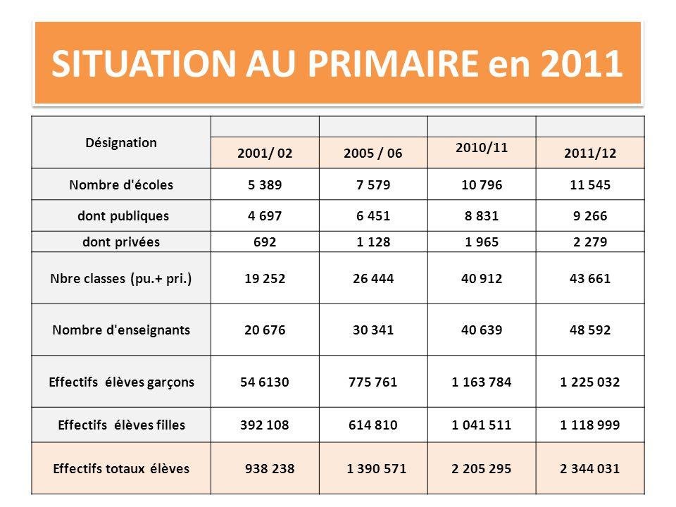 SITUATION AU PRIMAIRE en 2011 Désignation 2001/ 022005 / 06 2010/11 2011/12 Nombre d'écoles5 3897 57910 79611 545 dont publiques4 6976 4518 8319 266 d
