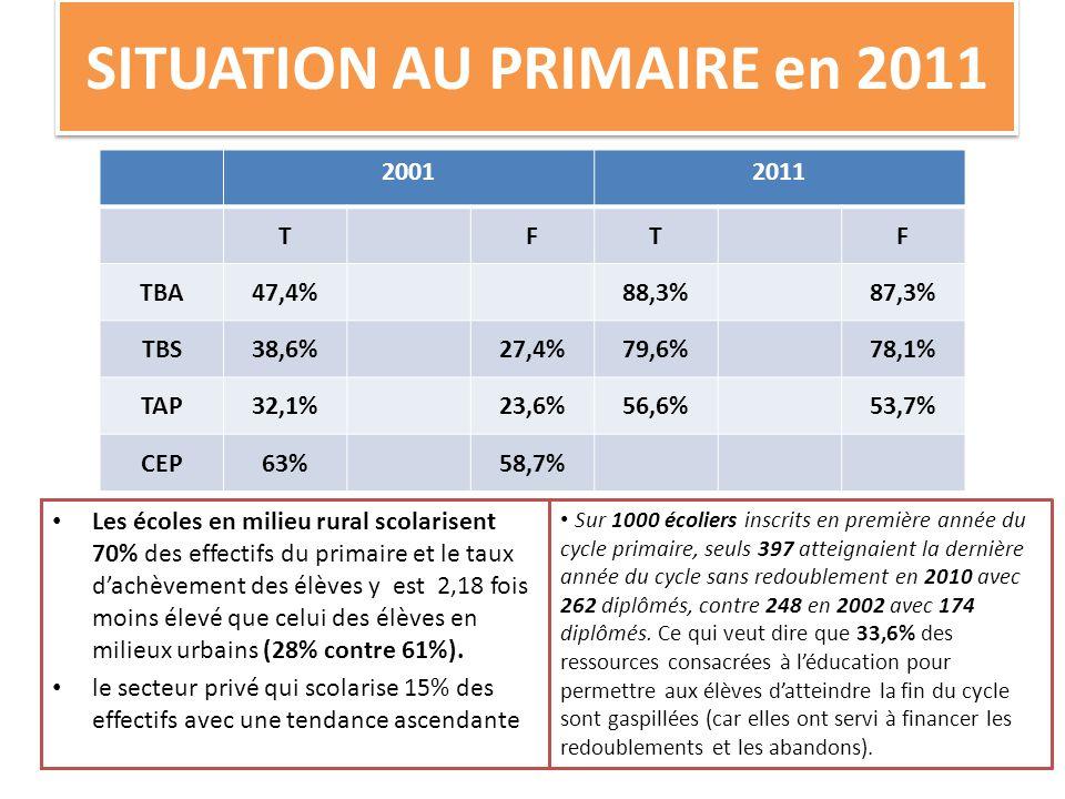 SITUATION AU PRIMAIRE en 2011 20012011 TFTF TBA47,4%88,3%87,3% TBS38,6%27,4%79,6%78,1% TAP32,1%23,6%56,6%53,7% CEP63%58,7% • Les écoles en milieu rural scolarisent 70% des effectifs du primaire et le taux d'achèvement des élèves y est 2,18 fois moins élevé que celui des élèves en milieux urbains (28% contre 61%).
