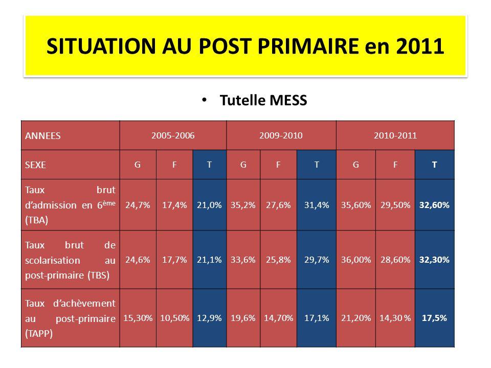 • Tutelle MESS ANNEES 2005-20062009-20102010-2011 SEXE GFTGFTGFT Taux brut d'admission en 6 ème (TBA) 24,7%17,4%21,0%35,2%27,6%31,4%35,60%29,50%32,60% Taux brut de scolarisation au post-primaire (TBS) 24,6%17,7%21,1%33,6%25,8%29,7%36,00%28,60%32,30% Taux d'achèvement au post-primaire (TAPP) 15,30%10,50%12,9%19,6%14,70%17,1%21,20%14,30 %17,5%