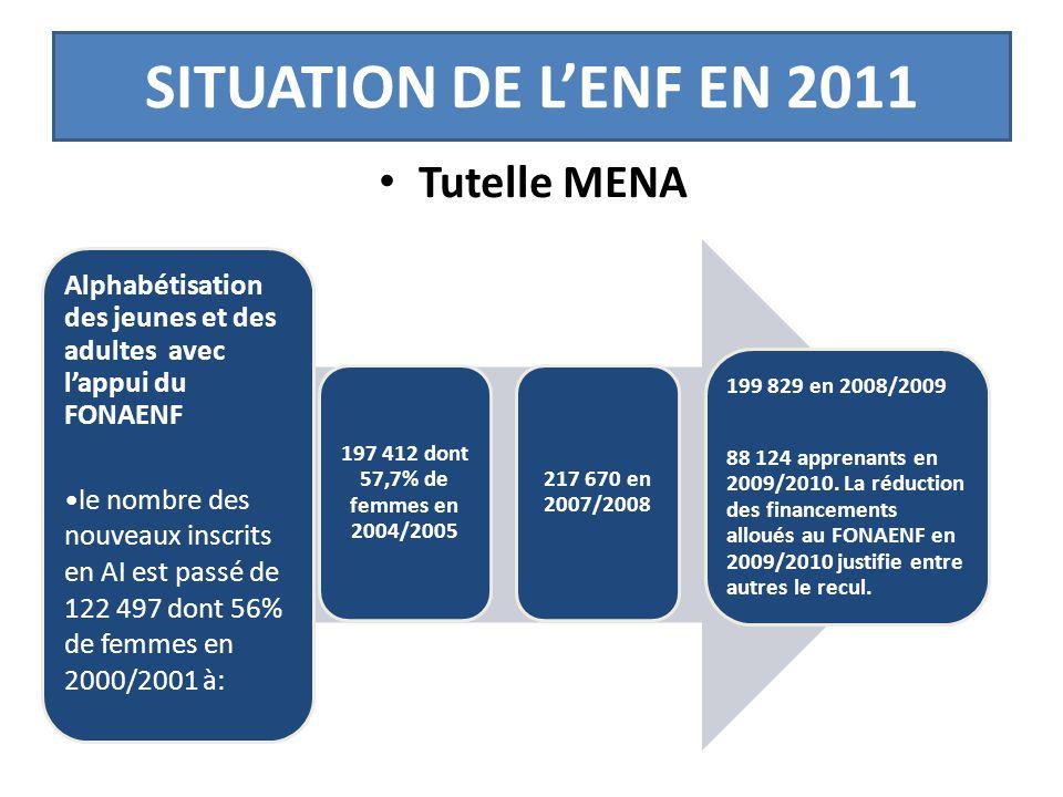 SITUATION DE L'ENF EN 2011 • Tutelle MENA Alphabétisation des jeunes et des adultes avec l'appui du FONAENF le nombre des nouveaux inscrits en AI est passé de 122 497 dont 56% de femmes en 2000/2001 à: 199 829 en 2008/2009 88 124 apprenants en 2009/2010.
