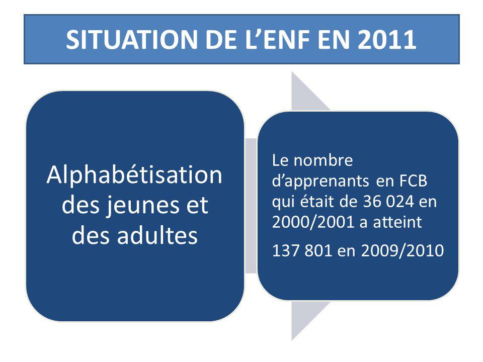 Alphabétisation des jeunes et des adultes Le nombre d'apprenants en FCB qui était de 36 024 en 2000/2001 a atteint 137 801 en 2009/2010 SITUATION DE L'ENF EN 2011