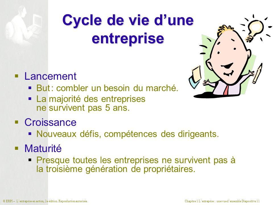 Chapitre 1 L'entreprise : une vue d'ensemble Diapositive 11© ERPI – L'entreprise en action, 2e édition. Reproduction autorisée. Cycle de vie d'une ent