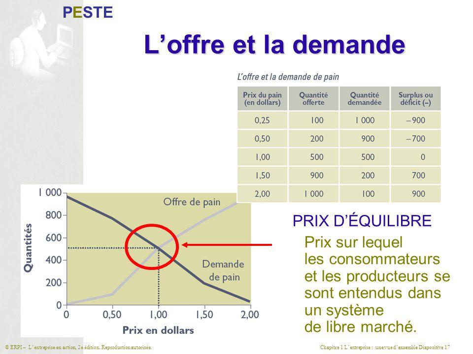 Chapitre 1 L'entreprise : une vue d'ensemble Diapositive 17© ERPI – L'entreprise en action, 2e édition. Reproduction autorisée. L'offre et la demande