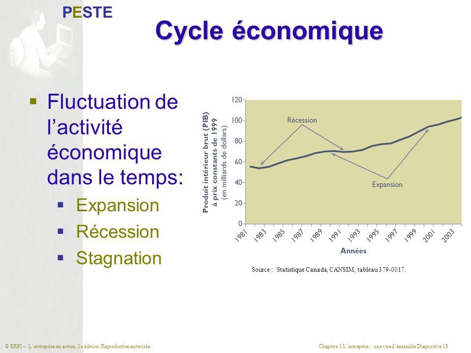 Chapitre 1 L'entreprise : une vue d'ensemble Diapositive 18© ERPI – L'entreprise en action, 2e édition. Reproduction autorisée. Cycle économique  Flu
