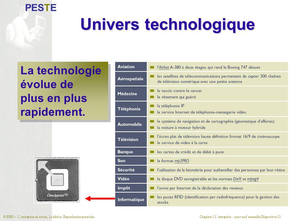 Chapitre 1 L'entreprise : une vue d'ensemble Diapositive 20© ERPI – L'entreprise en action, 2e édition. Reproduction autorisée. Univers technologique