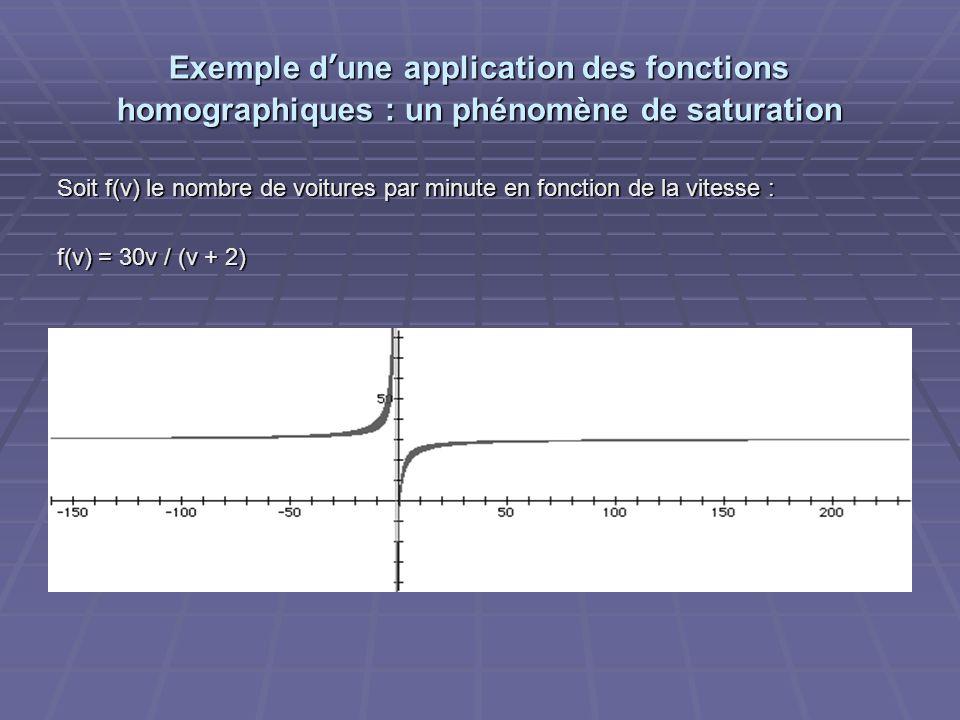 Exemple d'une application des fonctions homographiques : un phénomène de saturation Soit f(v) le nombre de voitures par minute en fonction de la vitesse : f(v) = 30v / (v + 2)