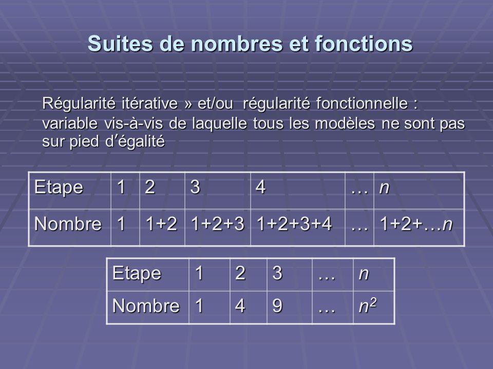 Suites de nombres et fonctions Etape1234…n Nombre11+21+2+31+2+3+4… 1+2+…n Etape123…nNombre149… n2n2n2n2 Régularité itérative » et/ou régularité fonctionnelle : variable vis-à-vis de laquelle tous les modèles ne sont pas sur pied d'égalité