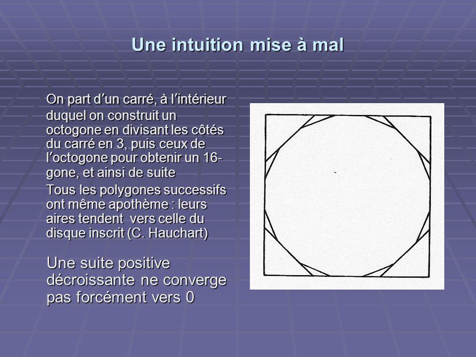 Une intuition mise à mal On part d'un carré, à l'intérieur duquel on construit un octogone en divisant les côtés du carré en 3, puis ceux de l'octogone pour obtenir un 16- gone, et ainsi de suite Tous les polygones successifs ont même apothème : leurs aires tendent vers celle du disque inscrit (C.