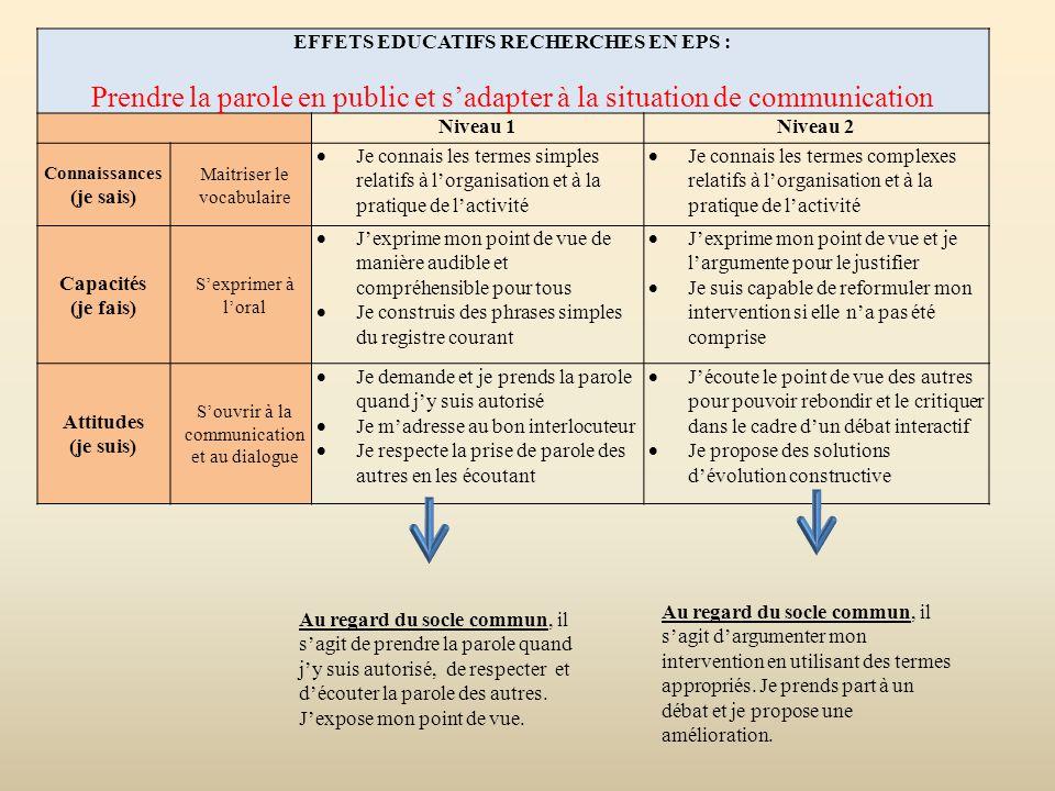 EFFETS EDUCATIFS RECHERCHES EN EPS : Prendre la parole en public et s'adapter à la situation de communication Niveau 1Niveau 2 Connaissances (je sais)