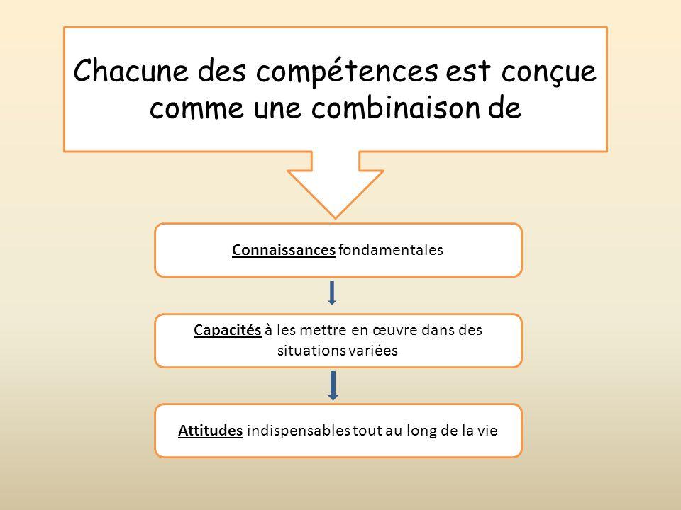 Chacune des compétences est conçue comme une combinaison de Connaissances fondamentales Capacités à les mettre en œuvre dans des situations variées At
