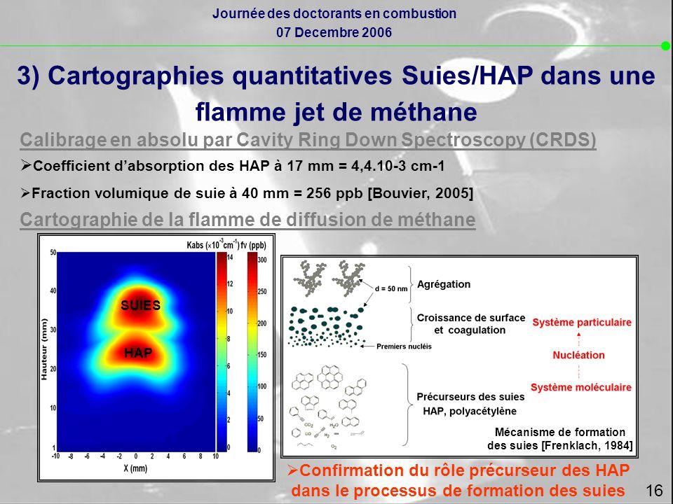 3) Cartographies quantitatives Suies/HAP dans une flamme jet de méthane Calibrage en absolu par Cavity Ring Down Spectroscopy (CRDS)  Coefficient d'absorption des HAP à 17 mm = 4,4.10-3 cm-1  Fraction volumique de suie à 40 mm = 256 ppb [Bouvier, 2005] Cartographie de la flamme de diffusion de méthane SUIES HAP Mécanisme de formation des suies [Frenklach, 1984]  Confirmation du rôle précurseur des HAP dans le processus de formation des suies Journée des doctorants en combustion 07 Decembre 2006 16