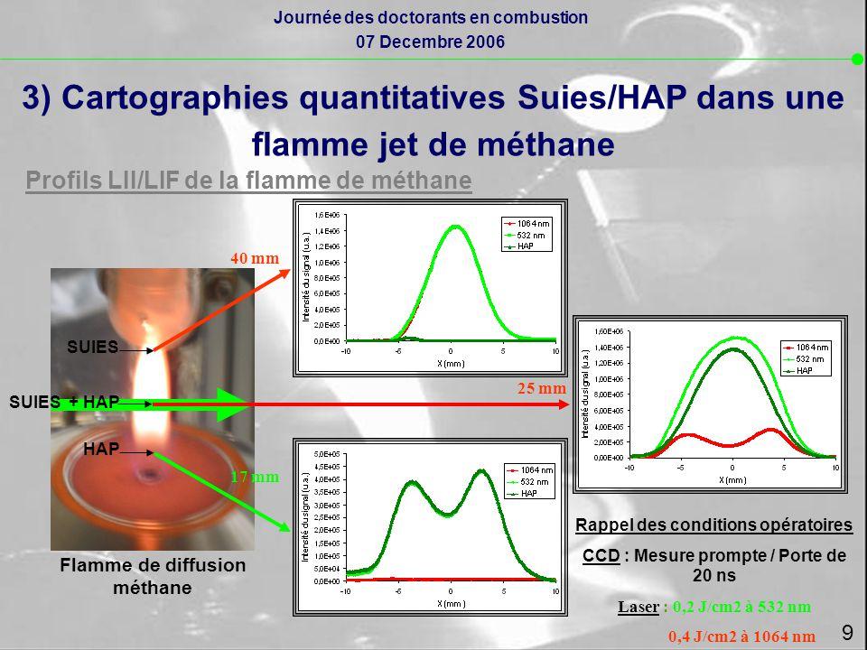 3) Cartographies quantitatives Suies/HAP dans une flamme jet de méthane Profils LII/LIF de la flamme de méthane Flamme de diffusion méthane HAP SUIES + HAP SUIES 17 mm 25 mm 40 mm Rappel des conditions opératoires CCD : Mesure prompte / Porte de 20 ns Laser : 0,2 J/cm2 à 532 nm 0,4 J/cm2 à 1064 nm 9 Journée des doctorants en combustion 07 Decembre 2006
