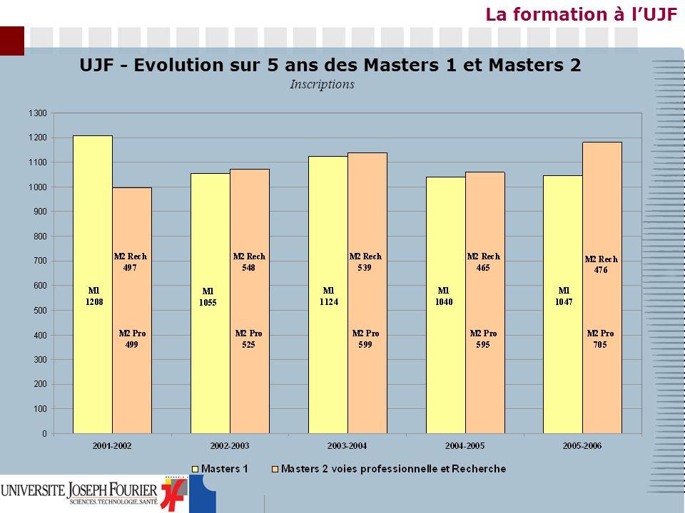La formation à l'UJF UJF - Evolution sur 5 ans des Masters 1 et Masters 2 Inscriptions
