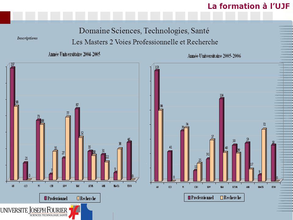 Inscriptions Les Masters 2 Voies Professionnelle et Recherche Domaine Sciences, Technologies, Santé