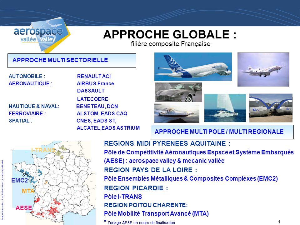 4 © aerospace valley. Tous droits réservés. Document confidentiel. APPROCHE GLOBALE : filière composite Française APPROCHE MULTI SECTORIELLE AUTOMOBIL
